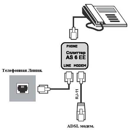 ADSL сплиттер