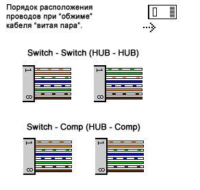 Схема проводов витой пары фото 784
